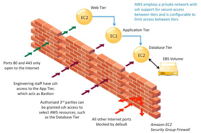 Firewall: Amazon EC2 provides a complete firewall solution; this mandatory inbound firewall is configured in a default deny-all mode and Amazon EC2 customers must explicitly open the ports needed to