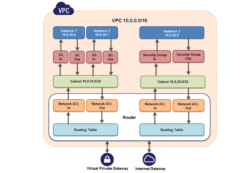Figure 6: Flexible Network Topologies Virtual Private Gateway: A virtual private gateway enables private connectivity between the Amazon VPC and another network.