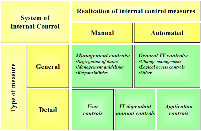 Chapter 7 IT auditing and the methodology measures, such as segregation of duties, determine the requirements for the detailed internal controls, i.e., the general control measures form the basis for detailed control measures.
