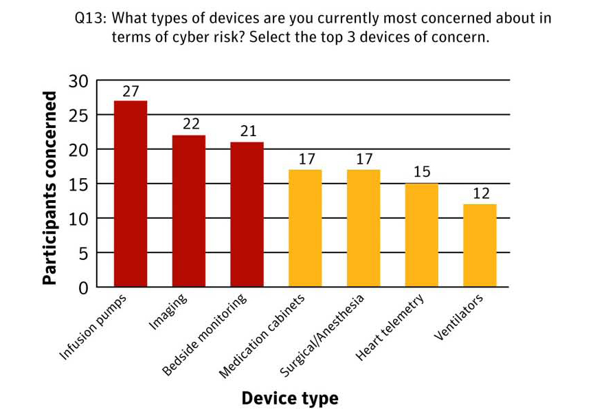 Figure 6: Security concerns run the gamut of medical devices. These are the top 7 of 14 device types.