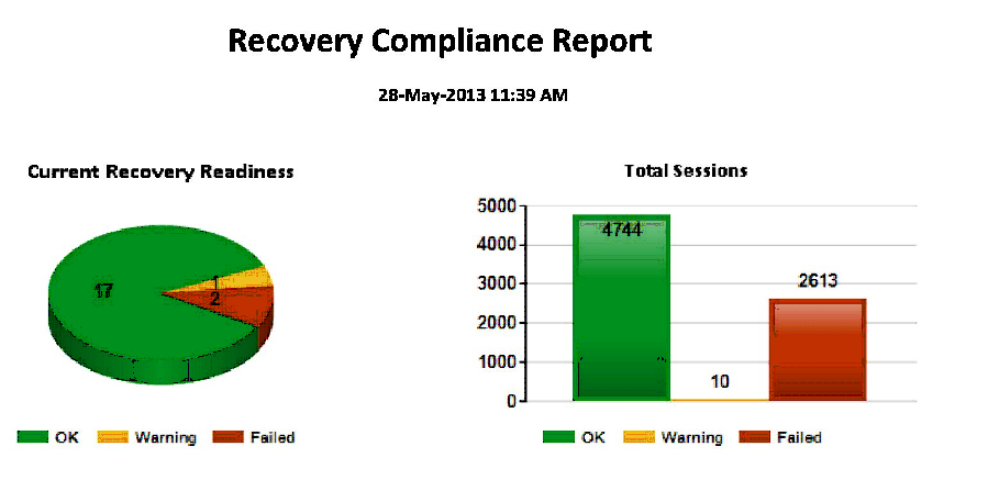 5 2. Disaster Recovery Compliance Report The Disaster Recovery Compliance Report documents adherence to your organization s Disaster Recovery standards.