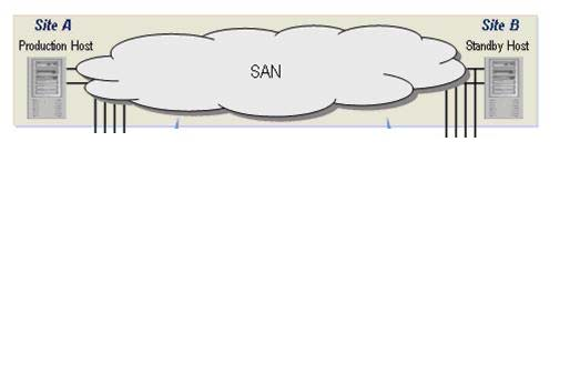 FC / iscsi SAN / WAN Production A Mirror A Mirror B Production B Primary System Secondary System Figure 2.