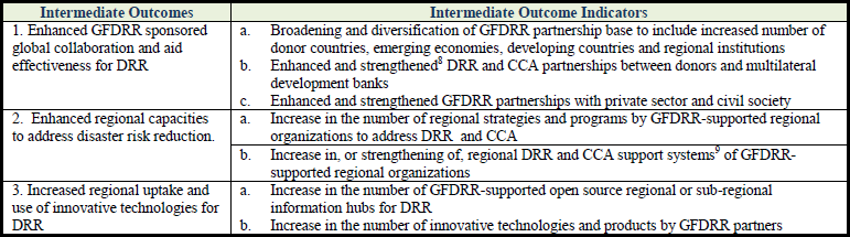Dissecting GFDRR s Results Framework (1/4): Track I Global and Regional Cooperation Global Collaboration Regional Activity Innovation Global Collaboration Regional Activity Innovation GFDRR s Results