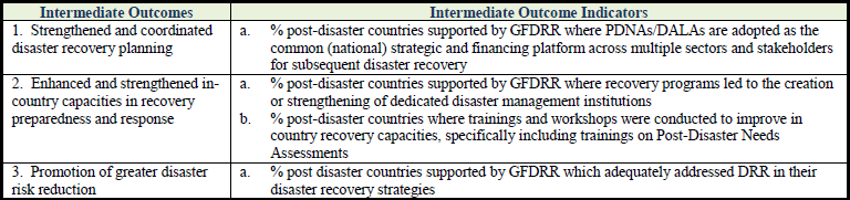 Dissecting GFDRR s Results Framework (3/4): Track III Sustainable Recovery Swift Response