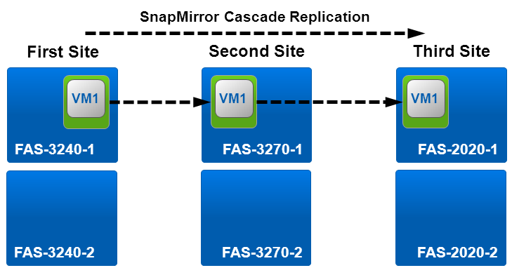 Figure 13) Unsupported SnapMirror cascade replication layout. SnapMirror and SnapVault NetApp SnapVault software enables disk-based backup of enterprise data between NetApp storage systems.