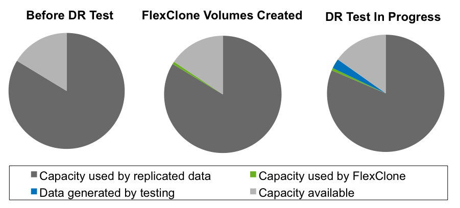 The SRM DR testing component leverages FlexClone functionality to create a copy of the DR data in a matter of seconds, requiring only a small percentage of additional capacity for writes that occur