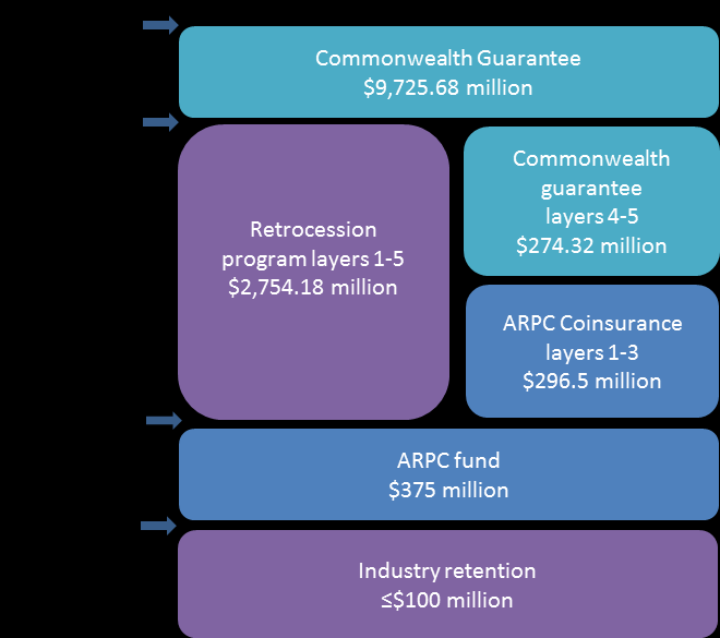 Introduction Figure 1: 2012 ARPC program capacity The scheme provides $13.43 billion in capacity for insurance claims arising from a DTI.