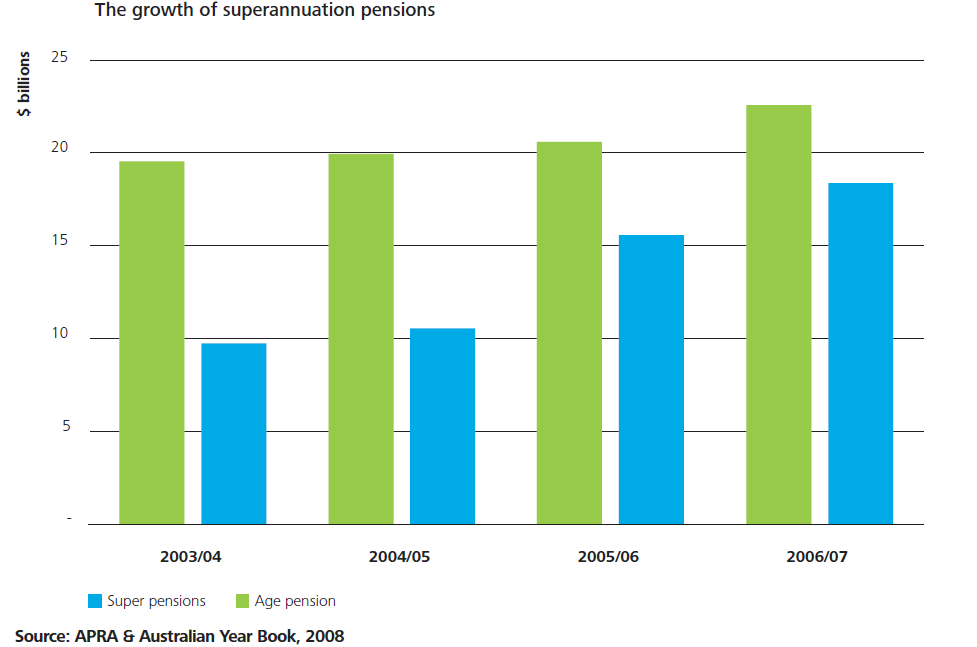 The maximum possible aged pension is only 38% of the average earnings of an Australian 38% $20k per annum Single pension $52k per annum Average Australian earnings At May 2011, estimated Government