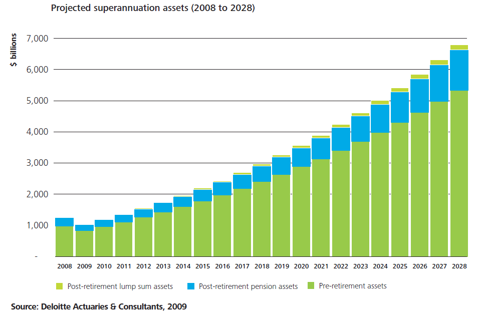 Post retirement assets will increase to 42% of all superannuation fund assets by 2026, compared to 30% at 30 June 2011 according to