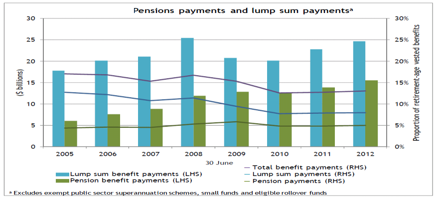 And more money is being taken as a pension vs a lump sum The number of members that received pension payments more than doubled from 450,000 in 2005 to nearly 950,000 in 2012.