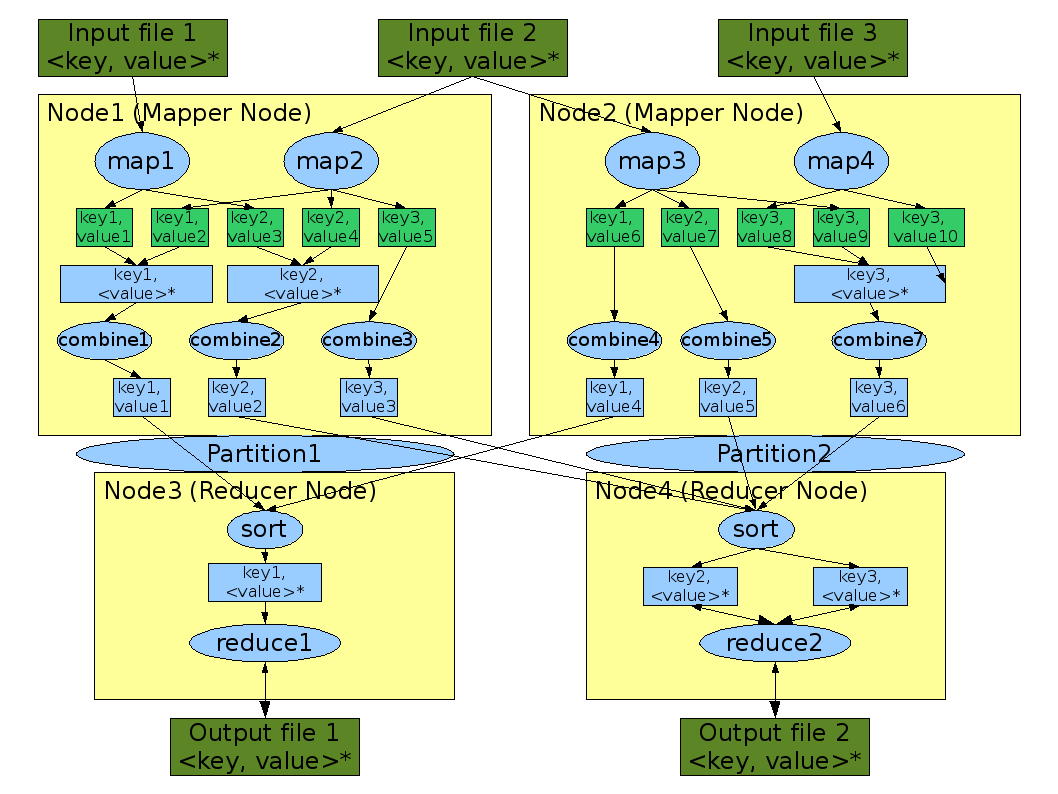 Figure 3: An overview of the typical composition of a MapReduce job. Note that a mapper and reducer node could be situated at the same machines.