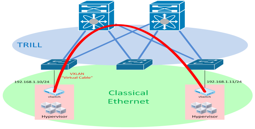 Network Virtualization Routing Protocol Multicast Tree Encapsulation TRILL IS-IS Single