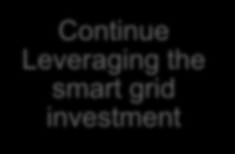 OUC Key Lessons Learned Develop long term Smart Grid strategy Develop partner