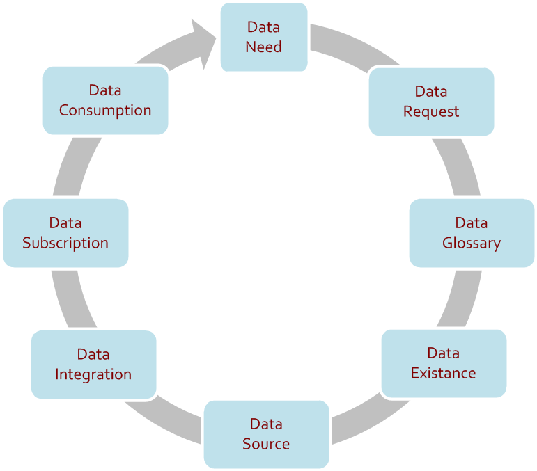 Data Process Flow Process flow followed as an approach of data governance Business involvement with the process although official data stewardship is lacking at enterprise level Help address