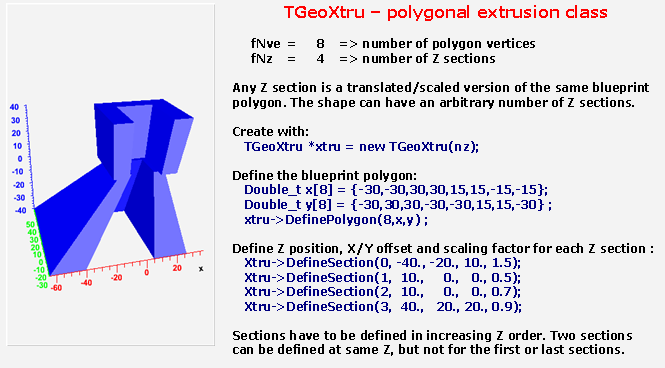 Figure 18-23 TGeoXtru Class The lists of X and Y positions for all vertices have to be provided for the blueprint polygon: TGeoXtru::DefinePolygon (Int_t nvertices, Double_t *xv, Double_t *yv) ;