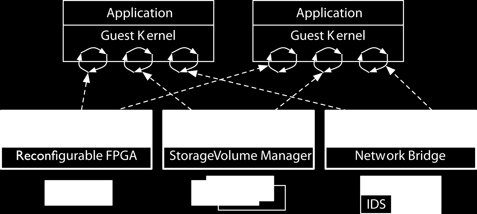 B. Datacenter Programming Figure 1. Split-trust devices on virtualised platforms have a management domain that partitions physical resources, allocates portions to guests, and enforces access rights.