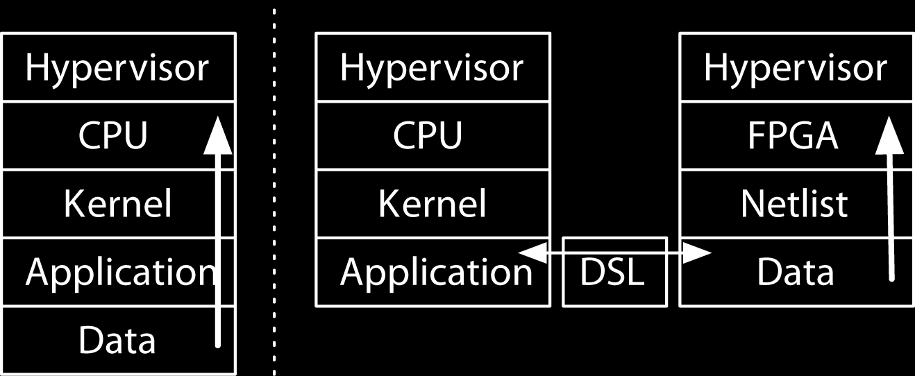 Figure 2. Malicious data can be crafted to exploit memory errors and execute as code on a CPU (left).