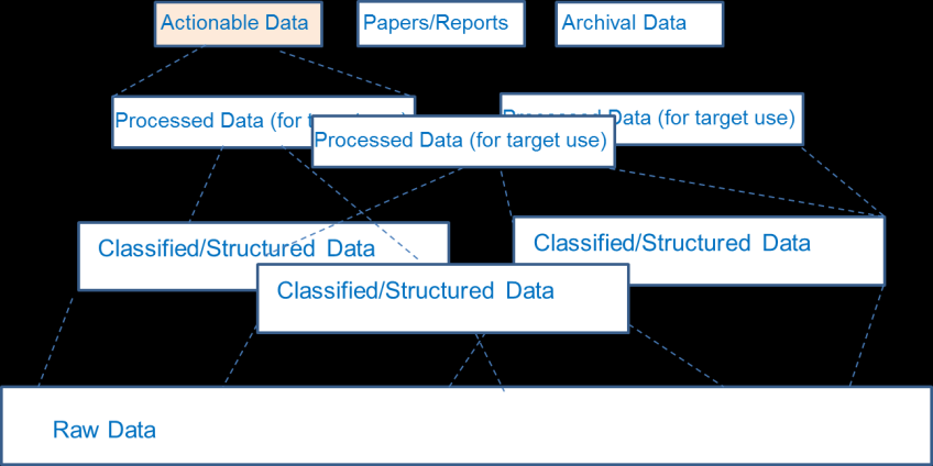 Figure 2. Big Data structures, models and their linkage at different processing stages.
