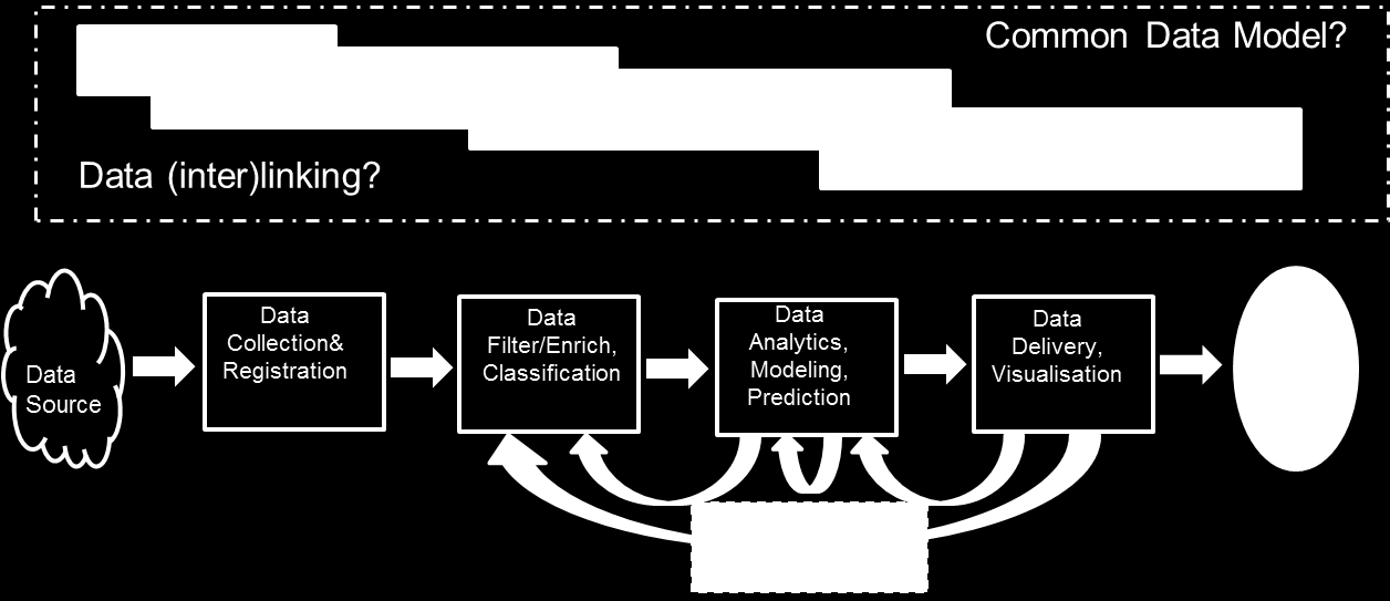 Figure 3. Big Data Lifecycle in Big Data Ecosystem.