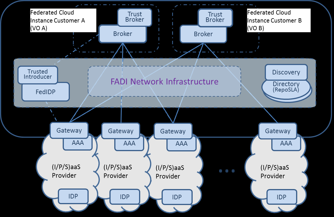 Figure 6. Federated Access and Delivery Infrastructure (FADI) FADI incorporates related federated infrastructure management and access technologies [16, 41, 42, 43].