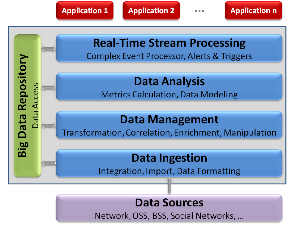 A.2 TMF Big Data Analytics Reference Architecture A.