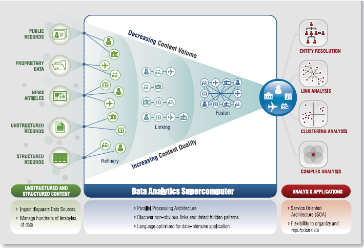 A.4 LexisNexis Vision for Data Analytics Supercomputer (DAS) [ref] HPCC Systems: Introduction to HPCC (High Performance Computer Cluster),
