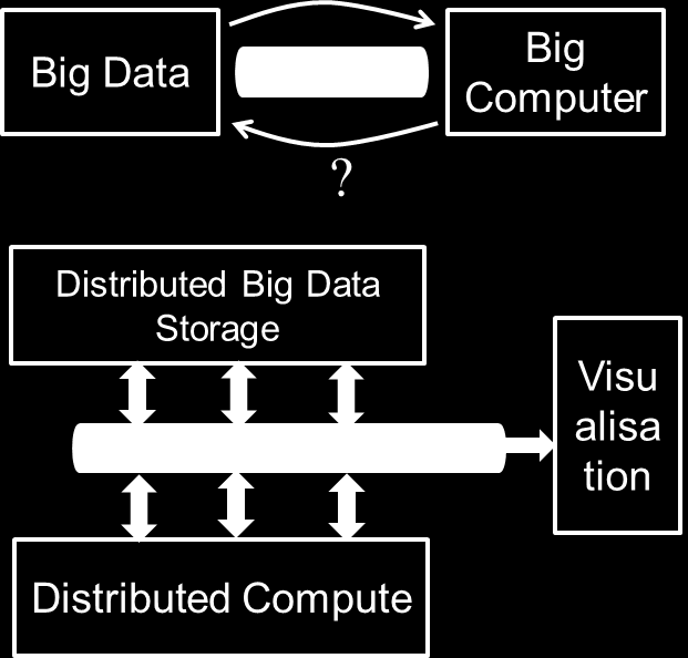 Following the trend in some Big Data analytics domain to collect and analyse all available data (all data that can be collected), we can extend it to the following metaphor: From Big Data to All-Data.