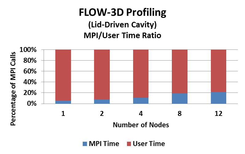 FLOW-3D Profiling # of MPI Calls The overall runtime reduces as more nodes take part of the MPI job More compute nodes can reduce the runtime by spreading out the