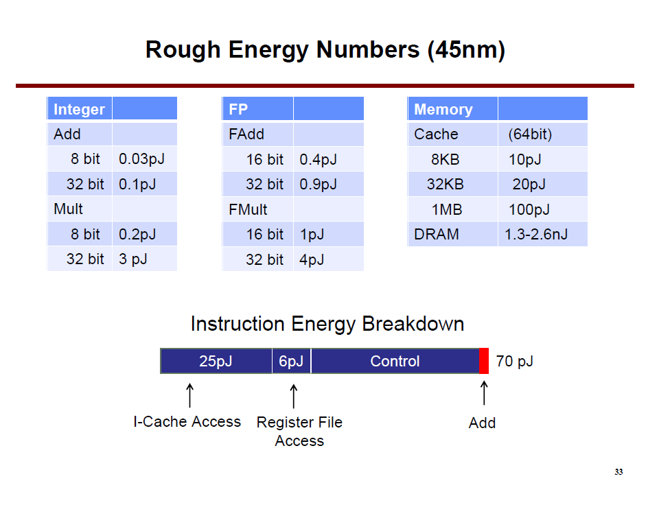 Energy: From: Bill Dally (nvidia and Stanford), Efficiency and Parallelism, the