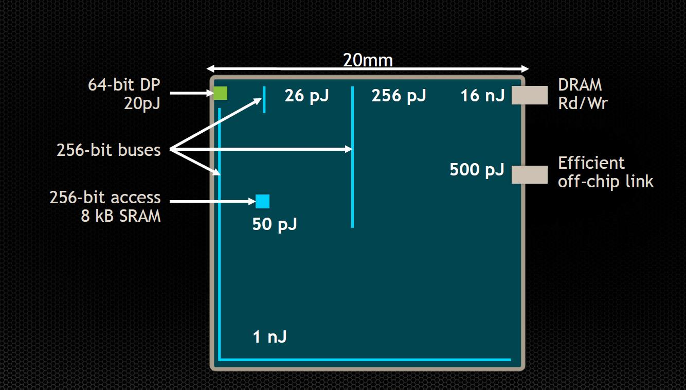 Energy in mind 20,000pJ/256 bits 20pJ/op 10X 100X 200pJ/Instruction @28nm technology 26 From: