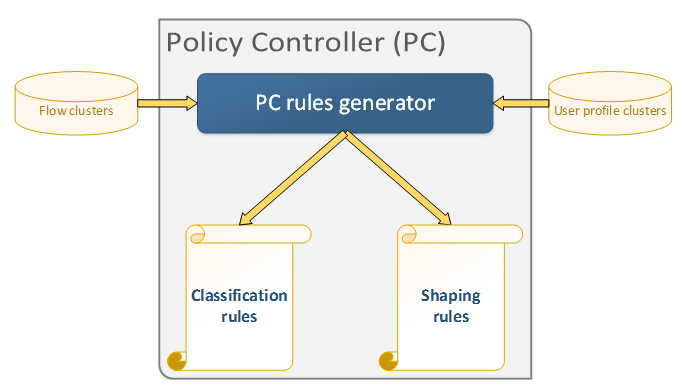 7.3 A Telecom Analytics Framework Figure 7.4: Policy Controller architecture 7.3.3 Enforcement Point (EP) Finally, in this architecture Enforcement Point will be the element that will take real-time