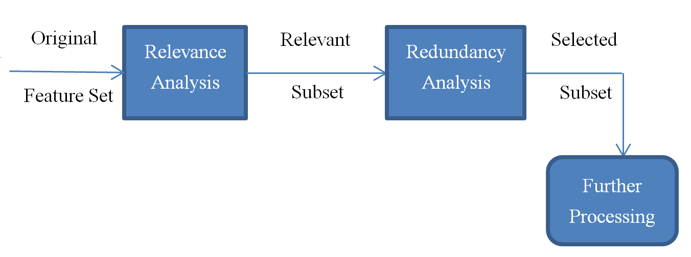 5.2 Feature Selection Figure 5.2: Framework of feature selection based on irrelevance and redundancy [6] Figure 5.
