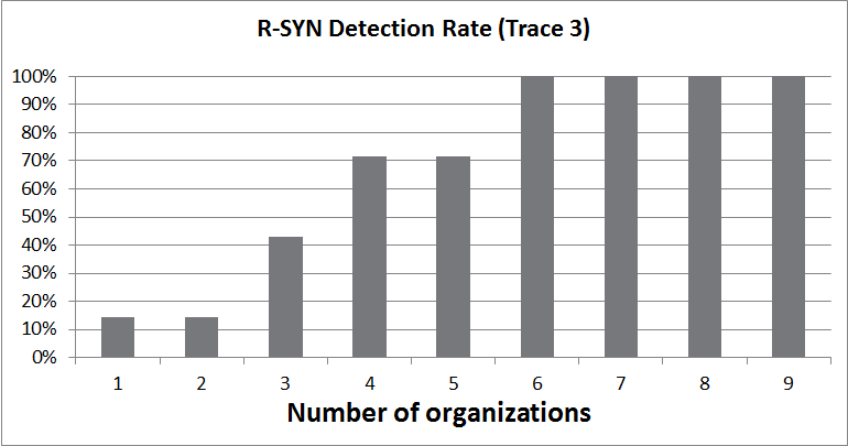 2.7. EXPERIMENTAL EVALUATION 39 Figure 2.7: Port scan detection rate vs number of SR members for R-SYN algorithm.