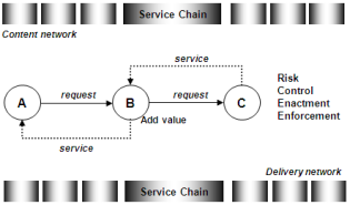 Datum 27-11-2011 11 Service chain propagation in content and delivery networks Content Network Service Chain Propagation Backward Content