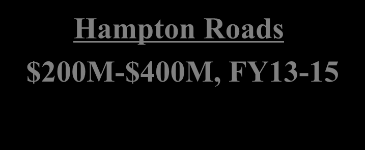 MILCON & Special Projects Hampton Roads $200M-$400M, FY13-15 Virginia - Hampton Roads Summary Program (MCON, SOC) 9 Projects $100M-$200M Specials, Maintenance, Energy (FY14 data) $100M-$200M FY13