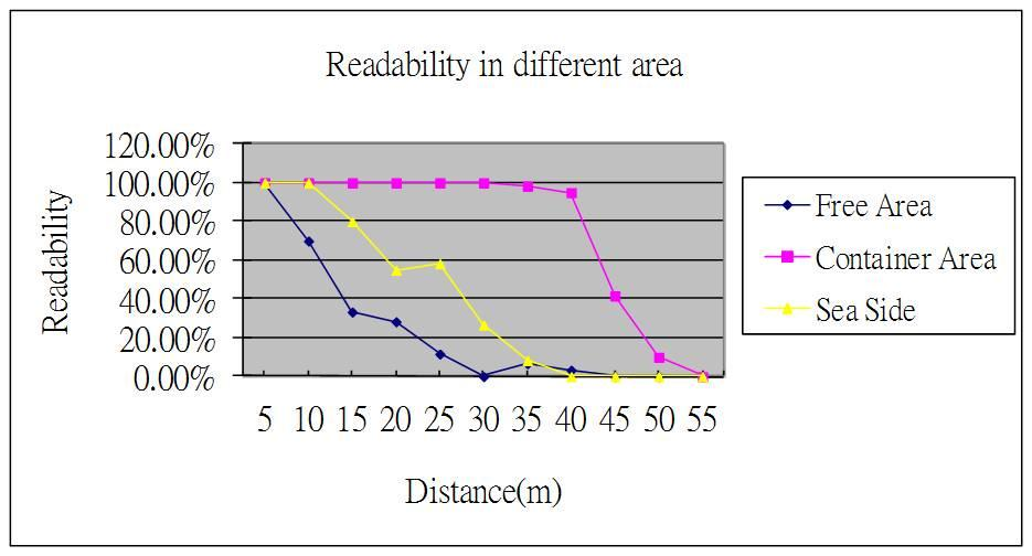 Figure 9. Relationships between Readability and Distance in different area Free Area Figure 10 shows the readability of each trial.