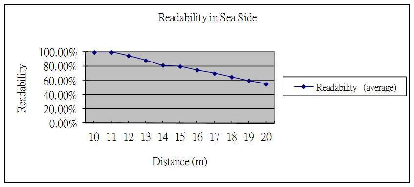 Near Sea Side Figure 13. Relationship between readability and distance in Sea Side Figure 13 shows the readability of each trial. The result of this test is similar to the free area test.