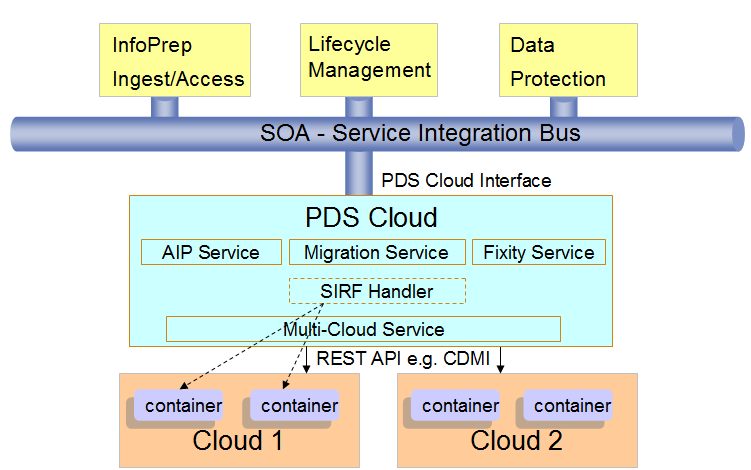PDS Cloud and SIRF in ENSURE Preservation DataStores (PDS) in the Cloud provides preservation-aware
