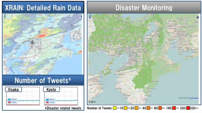 Big Data use: Disaster alert w/ SNS & XRAIN Analysis of rainfall Time Line XRAIN SNS Rainfall Data posts for heavy rain Detecting Disasters Effect on people, logistics, etc.