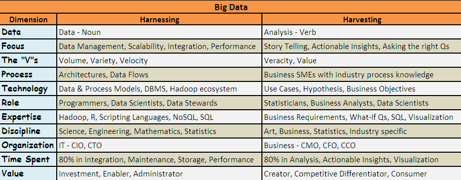 HARNESSING DATA FOR HARVESTING VALUE Source: Ajay Bhargava: Whitepaper: A Dozen Ways Insurers Can Leverage Big Data for