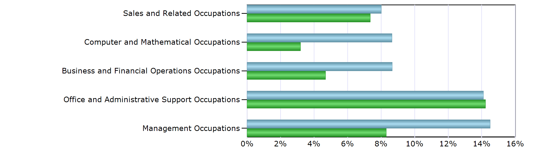 Characteristics of the Insured Unemployed Top 5 Occupation Groups With Largest Number of Claimants in NVCC (excludes unclassified) Occupation NVCC Virginia Management Occupations 842 2,806 Business