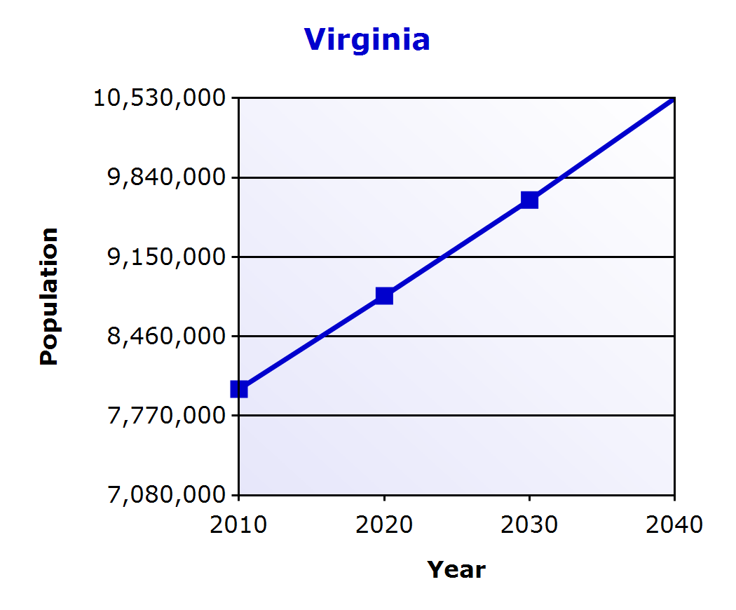 Demographic Profile Population Change NVCC (% change) Virginia (% change) 2000 1,815,197 7,079,030 2010 2,230,623 22.89 % 8,001,024 13.02 % 2020 2,515,781 12.