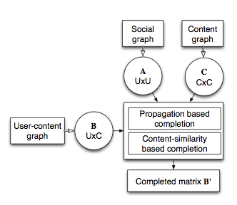 User-content Matrix Updating Propagation based updating Inferring users interests from the