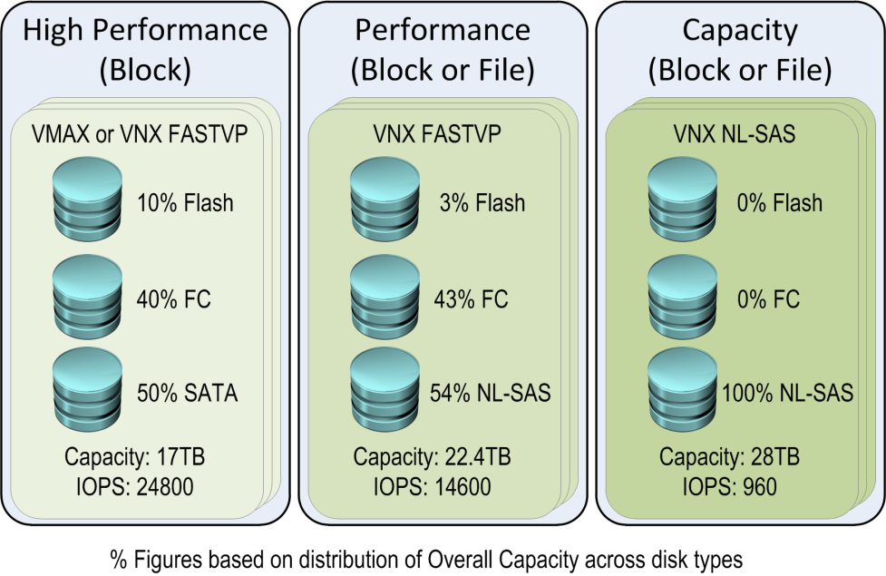 Storage design and consumption This EMC Hybrid Cloud solution presents storage in the form of storage service offerings and greatly simplifies virtual machine storage configuration.