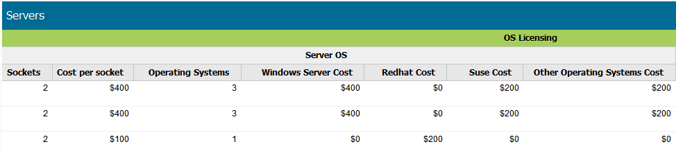 costs, and allocation costs. ITBM Standard Edition also displays the total loaded costs of servers. Figure 87.