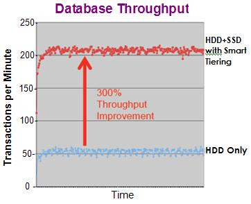 AutoSmart Storage-Tiering SW: Enhancing Database Throughput DB Throughput Optimization Every workload has unique I/O access signature and historical behavior identify hot database objects and smartly