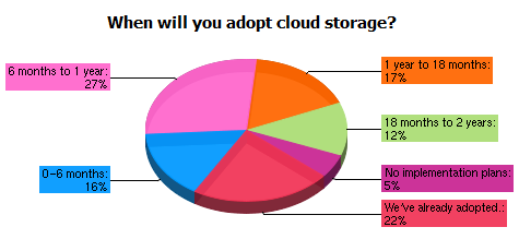 The Cloud Storage Market An IT Professionals Survey The Storage Networking Industry Association (SNIA) and Storage Strategies NOW (SSG-NOW) conducted a survey of IT professionals, both at the