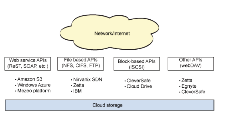 Cloud Storage characteristics : Access method The REST API