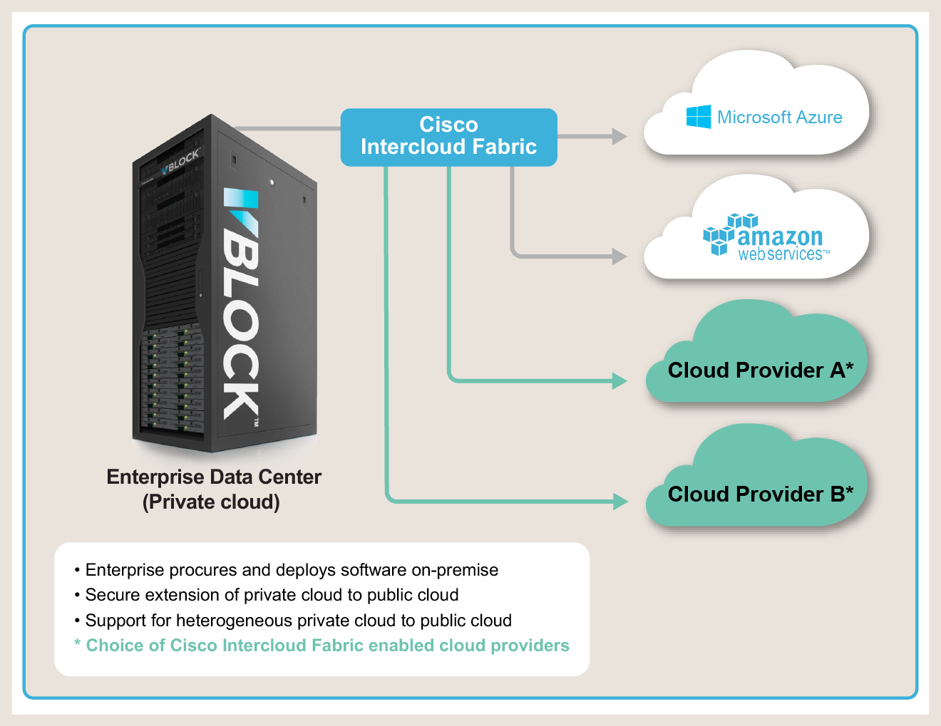 Vblock Systems with Cisco Intercloud Fabric Vblock Systems are pre-engineered and validated units that streamline IT infrastructure acquisition, deployment, and operations.