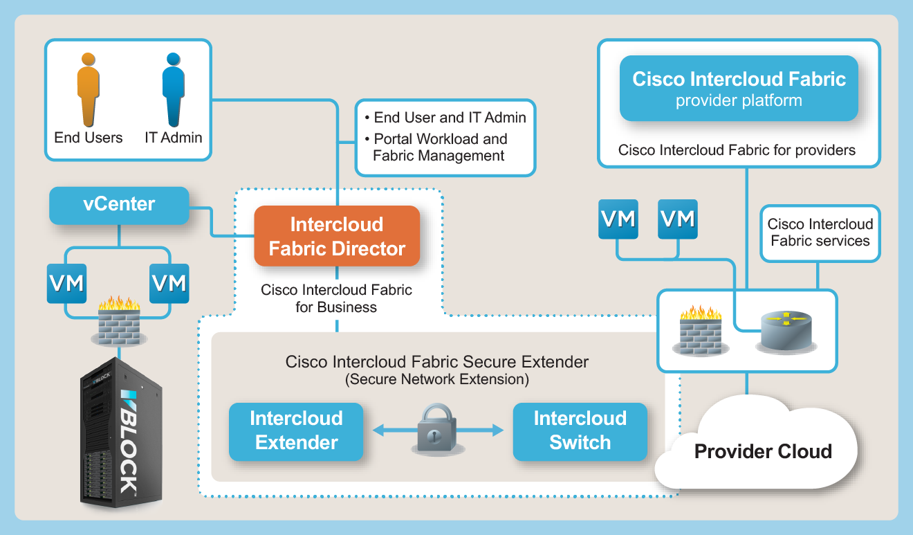 Vblock Systems and Cisco Intercloud Fabric architectural details The solution consists of: Vblock Systems Cisco Intercloud Fabric for Business includes Intercloud Fabric Director and Intercloud